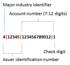 card_number_definition