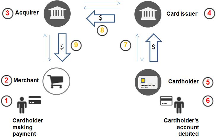 card_payment_flow