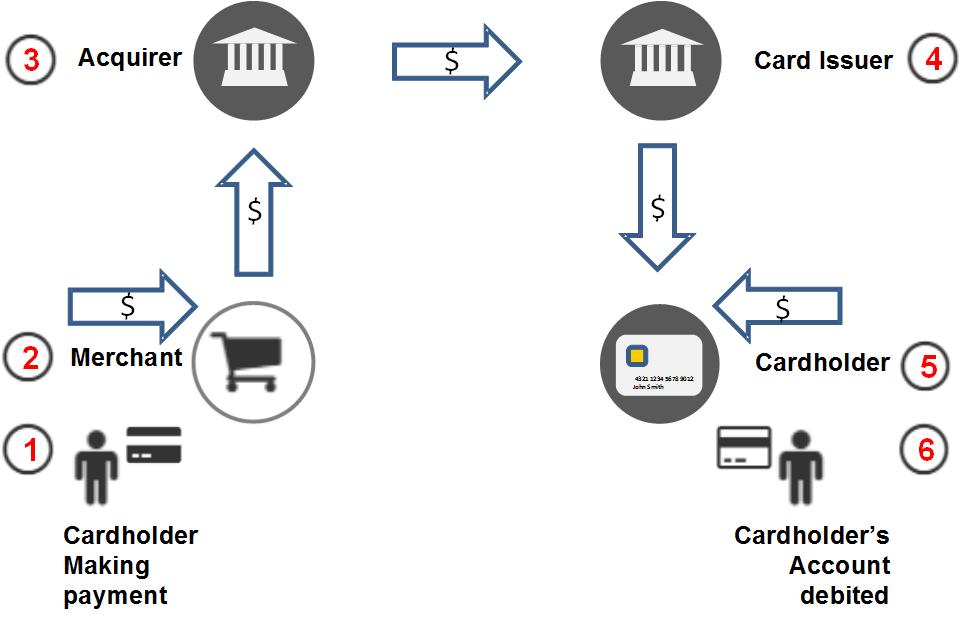 card_fee_flow